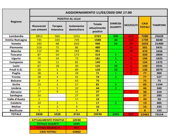 Tabela z danymi regionalnymi koronawirus
